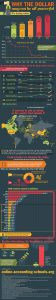 death of the dollar infographic