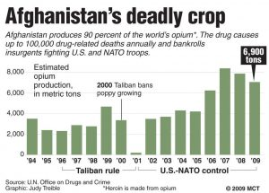 next false flag afghanistan opium production