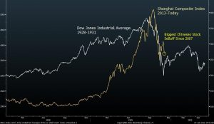 china stock market mirrors 1929 crash