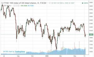 british stock market