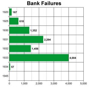 Bank Failures 1920-1945