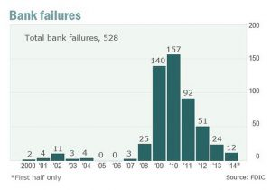 FDIC - Bank Failures 2000-2014