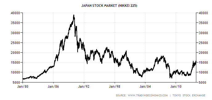 Japanese Stock Market Bubble - 1980 to 2011