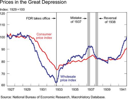 prices during great depression 1927 to 1941